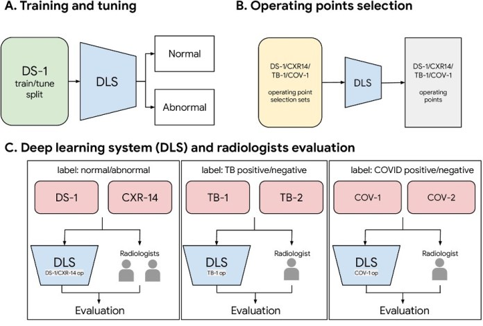 deep learning chest x-ray abnormality detection