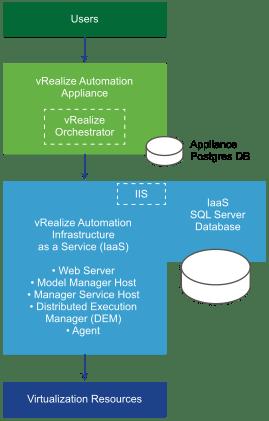 vRealize Automation - Minimal Deployment