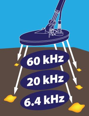 frequency detectors