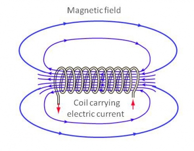 magnetic_field.serendipityThumb