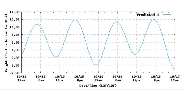 2016-10-15-tides