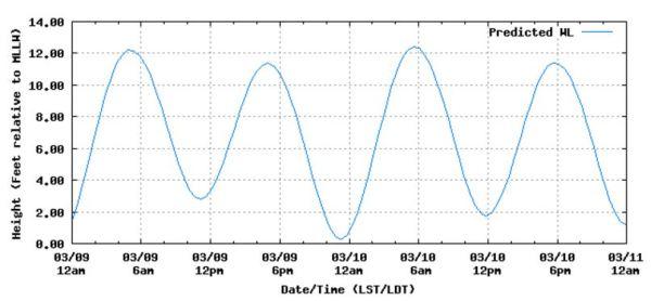 March 8 2016 tides