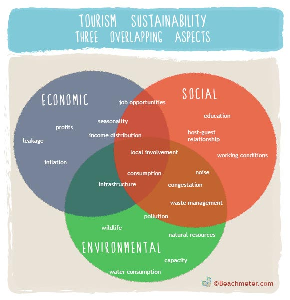 Tourism Sustainability figure showing three overlapping aspects of Environmental, Social, and Economic Sustainability