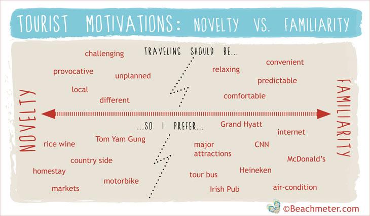 Figure showing tourist motivations regarding novelty vs familiarity