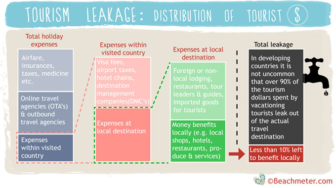 Tourism Leakage - this is how little your money contributes