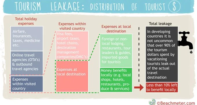 Tourism Leakage - Distribution of Tourist Dollars. Figure showing the issue of leakage, where economic benefits from tourism leak out of the local economy.