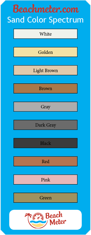 Sand color spectrum from Beachmeter.com showing common sand colors of beaches.