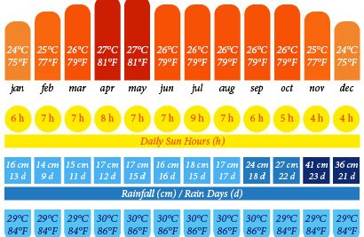 Annual weather chart for eastcoast Peninsular Malaysia (Perhentian Islands, Redang Island, Tioman Island, and more) including temperature, daily sun hours, rainfall, rainy days, and sea temperature.