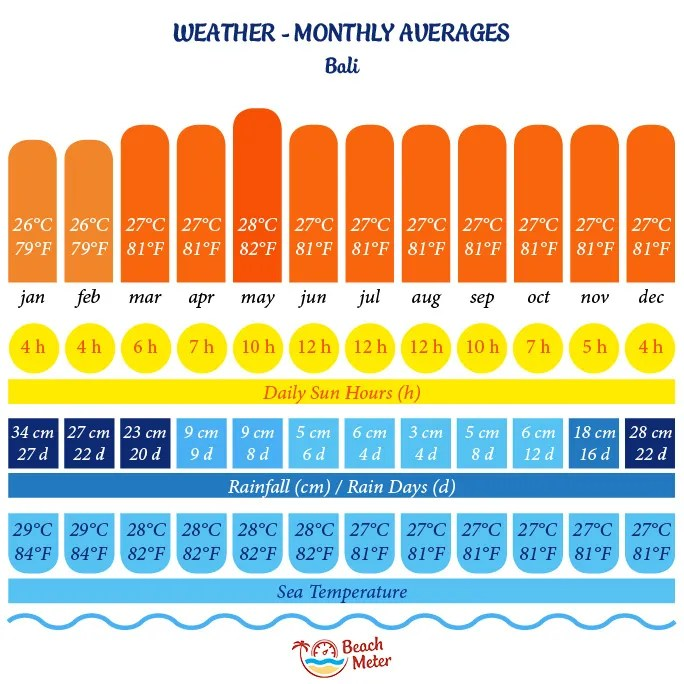 Annual weather chart for Bali Indonesia incl. temperature, daily sun hours, rainfall, number of rainy days, and sea temperature. From Beachmeter.com.