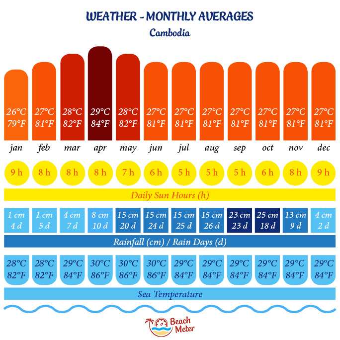 Annual weather chart for Cambodia incl. temperature, daily sun hours, rainfall, number of rainy days, and sea temperature. From Beachmeter.com.