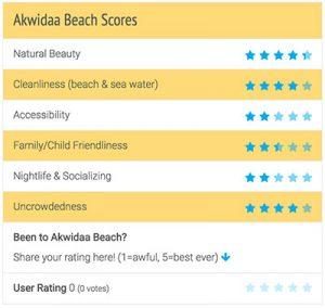 Akwidaa Beach Review Scores