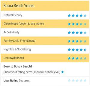 Busua Beach Review Scores