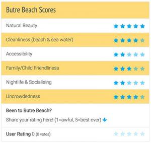 Butre Beach Review Scores