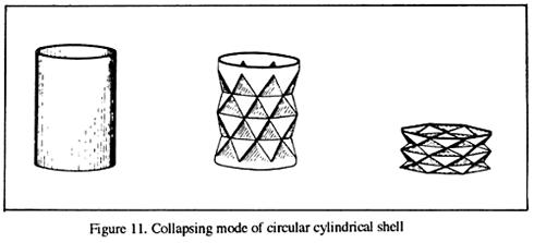 CollapsingModeCircularCylindricalShell