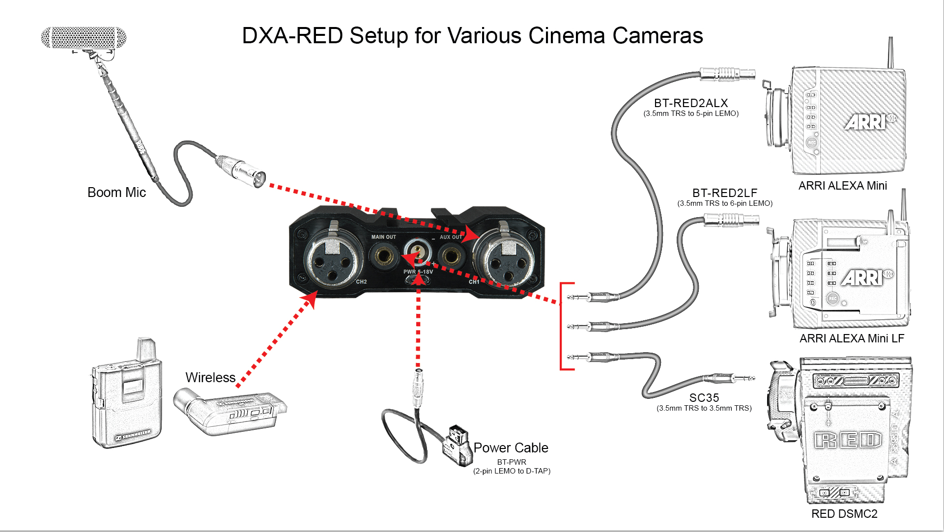 Dxa Red
