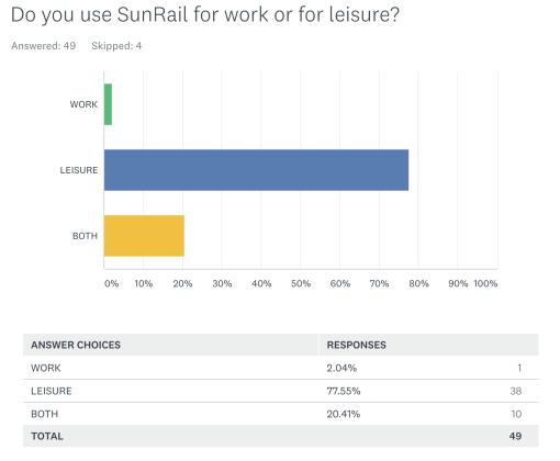 <p>SunRail survey question 4</p><p></p>