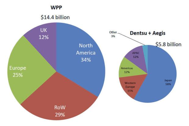 Dentsu vs WPP