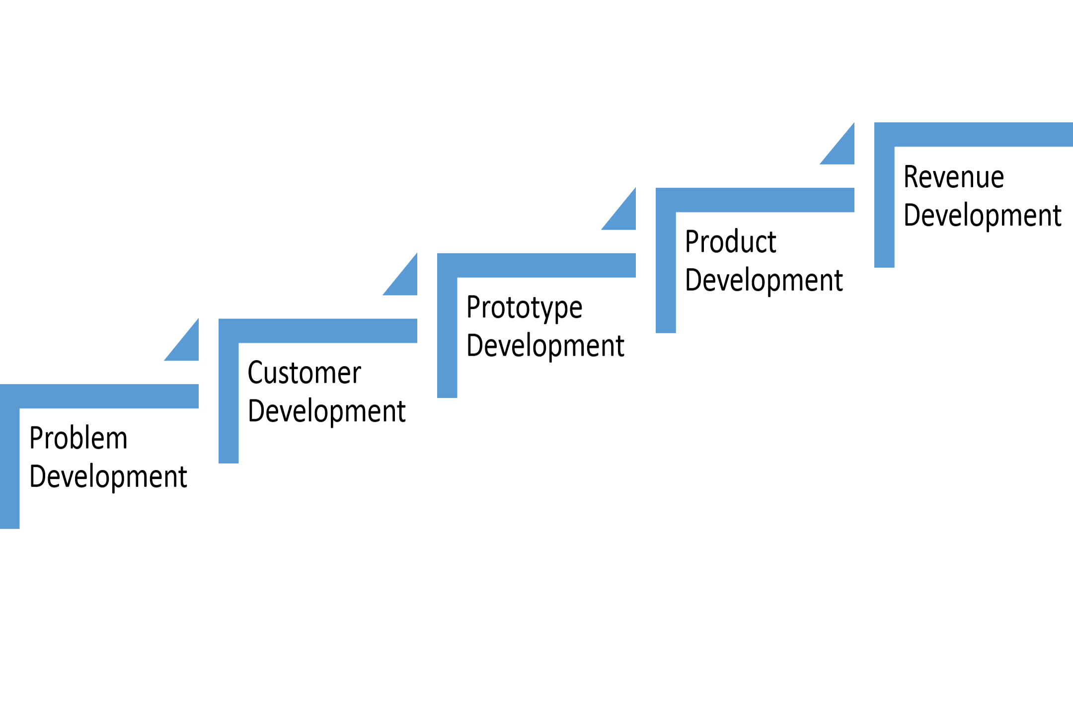 Problem Development Learning Dont Explain What Your