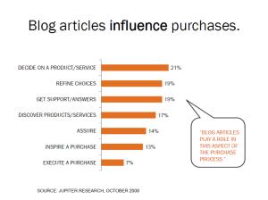 blogging stats 2