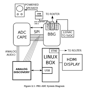 https://github.com/Greg-R/pruadc1/blob/master/doc/PRUADC1latex/PRUADC1.pdf