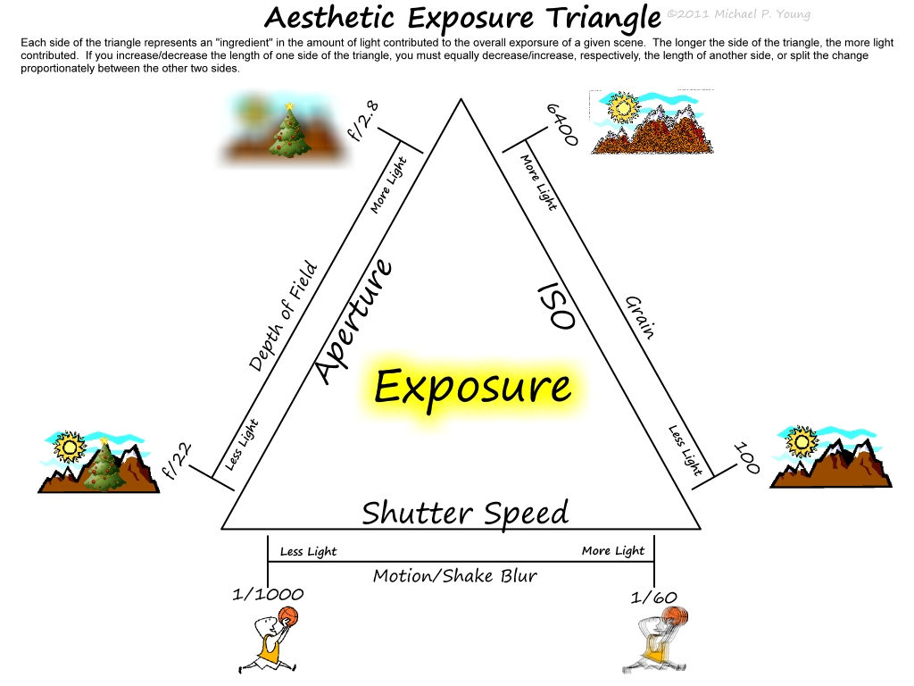 Exposure Triangle Including Leading Lines Symmetry And