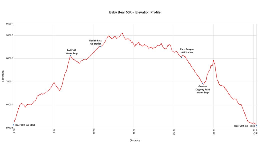 Baby Bear 50K - Elevation Profile
