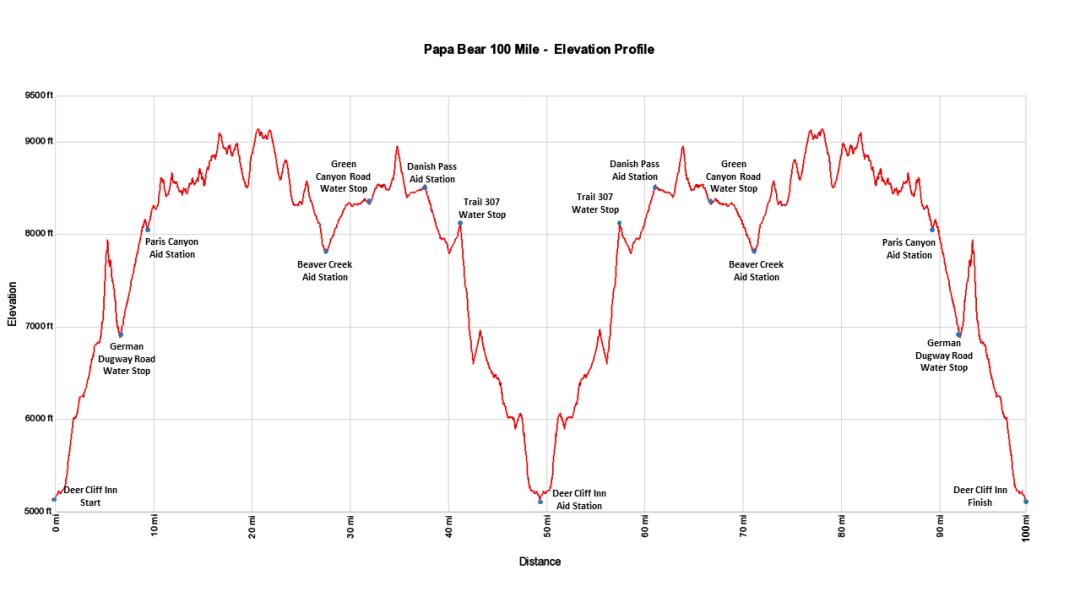 Papa Bear 100 Mile - Elevation Profile