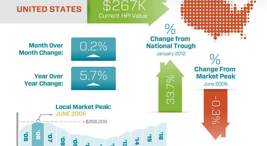 new peak home prices downers grove real estate