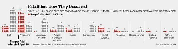 WSJ Everest Chart 1