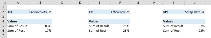 Interactive Excel KPI Dashboard 5