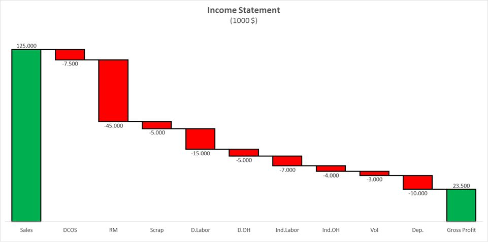 waterfall chart beat excel