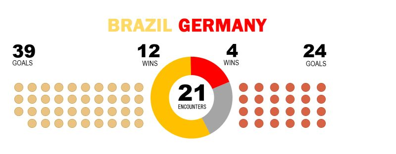 brazil-vs-germany-chart-10
