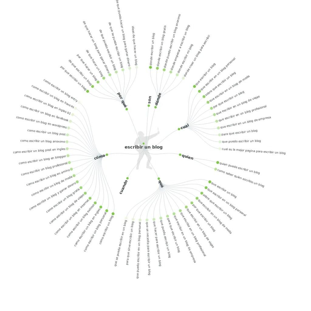 keyword-como-hacer-un-blog