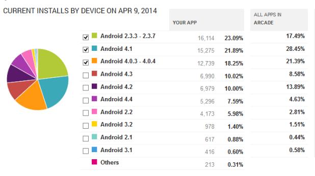 Beats 1.7.x Google Play April 2014 OS versions