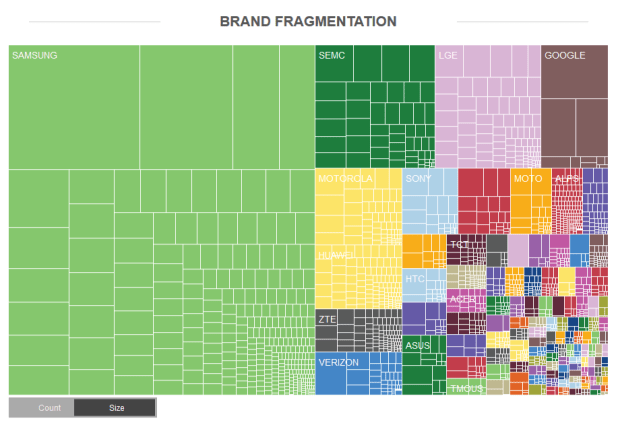 OpenSignal Android Fragmentation Report July 2013 Brands