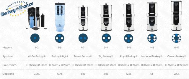 purificateur d'eau Berkey / filtres