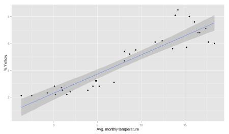 Temperature and color values