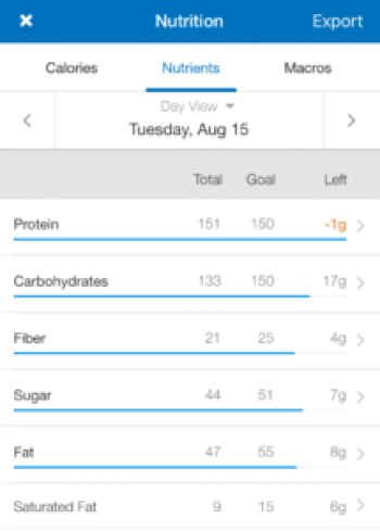 Macro tracking with myfitnesspal