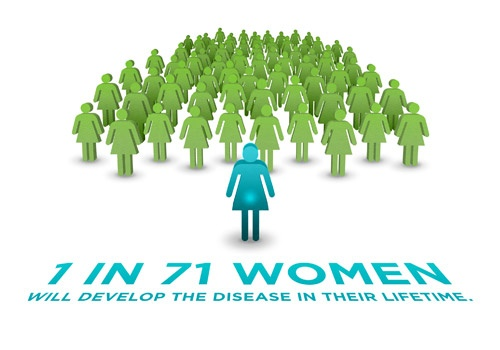 What Do You Know About Ovarian Cancer? (2/4)