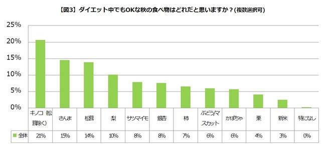 【図3】ダイエット中でもOKな秋の食べ物はどれだと思いますか?(複数選択可)