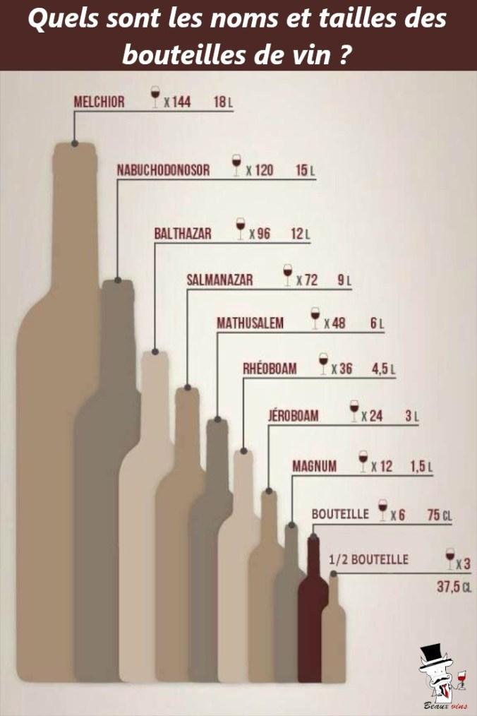 Blog Beaux-Vins taille bouteilles vin nom vins Pinterest