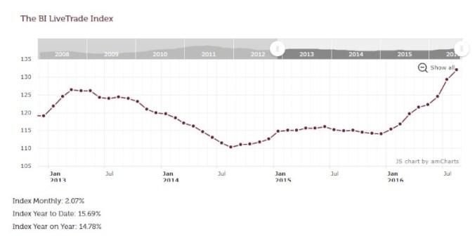 blog vin beaux-vins oenologie dégustation brexit indice BI Live Trade