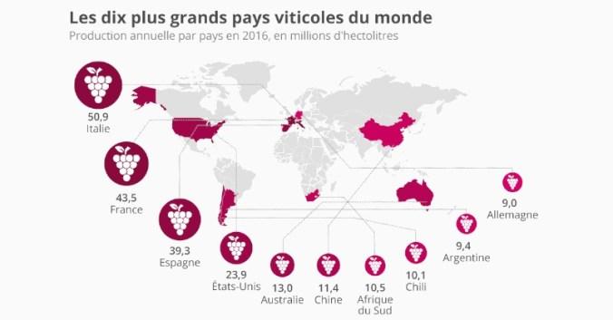 Blog vin Beaux-Vins dix pays production vins 2019
