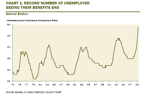 Unemployment Insurance Exhaustion Rate