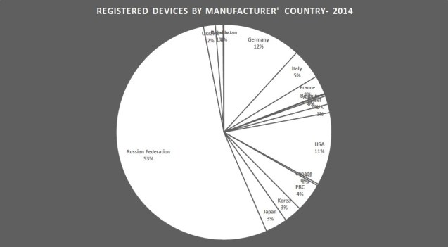 2014 - manufacturing country