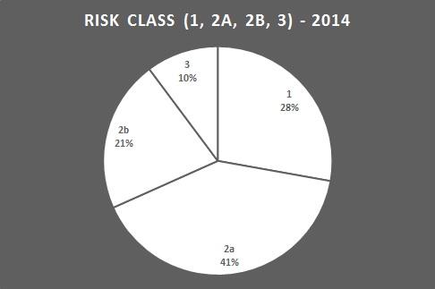 risk class - 2014