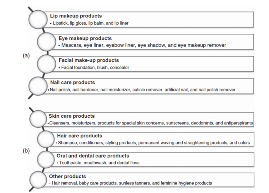 classification of cosmetics