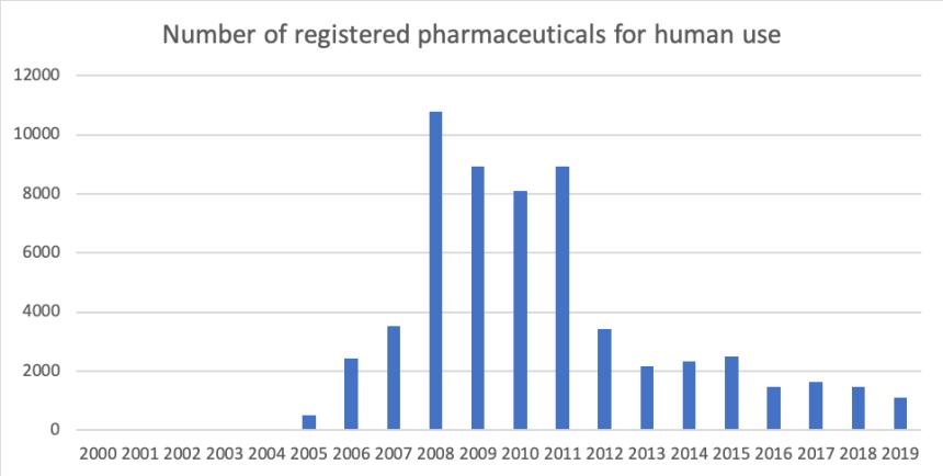 number of registered grugs