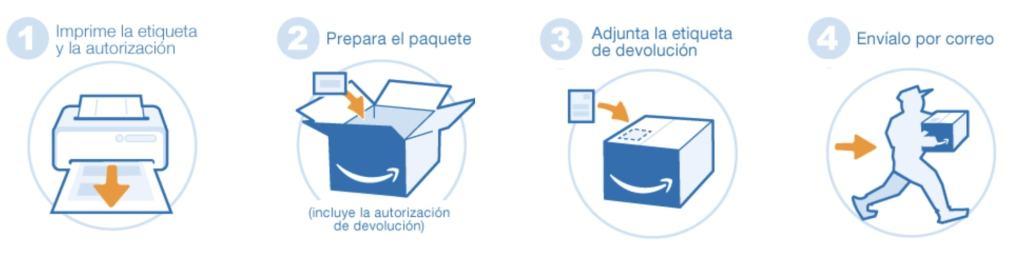 ¿Se pueden hacer devoluciones en Amazon España?