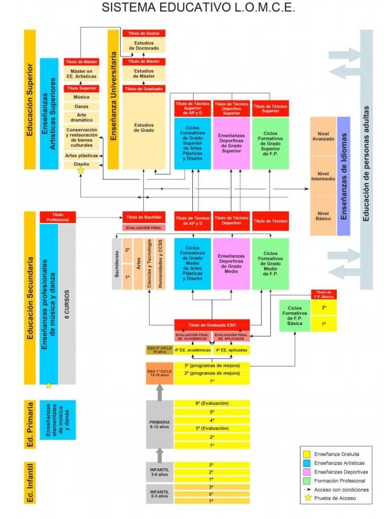 El Sistema Educativo Español en 2016 y 2017